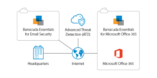 Barracuda Essentials Advanced Threat Protection