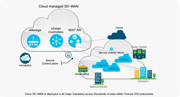 Cisco cloud managed SD-WAN